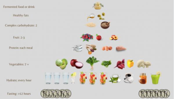 Food Diversity Pyramid